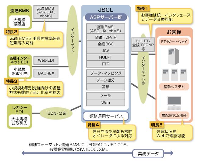 JSOL EDIサービス製品詳細3