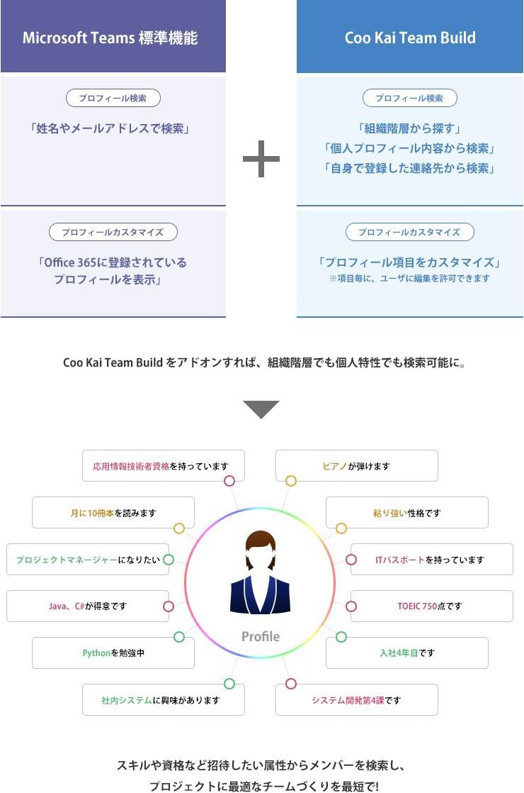 TeamBuild/アドレス帳製品詳細1