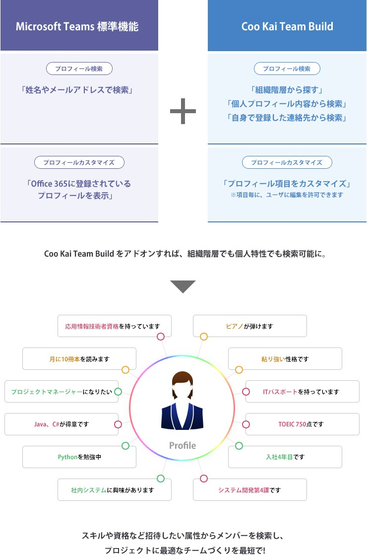 「Coo Kai Team Build」製品詳細1