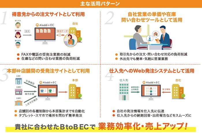 アラジンEC製品詳細2