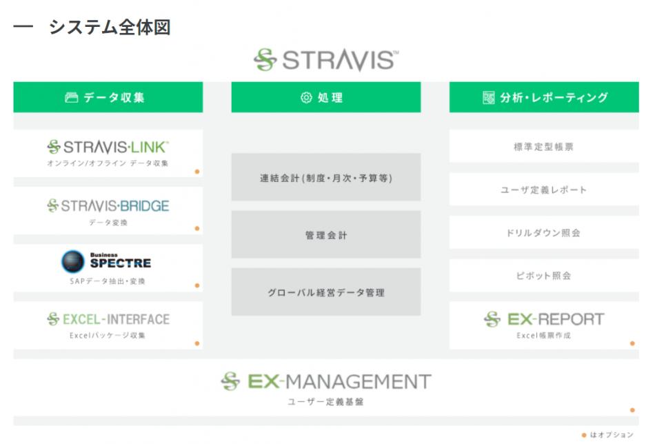 STRAVIS製品詳細2