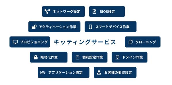 LCMサービス製品詳細1