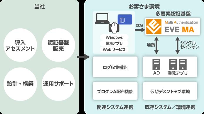 多要素認証トータルサービス製品詳細3