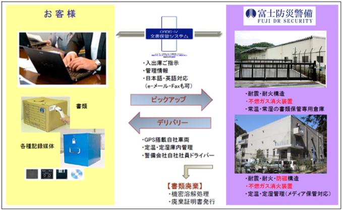 警備会社が運営する日本初の法人対象データ保管サービス製品詳細2