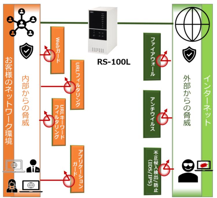 RS-100L NEC製品詳細2