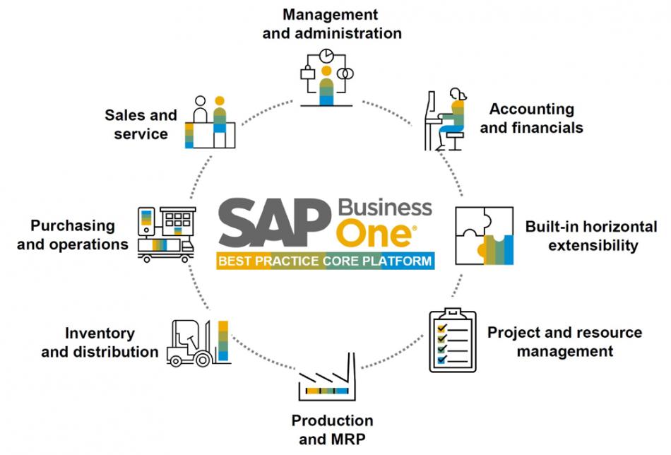 【 SAP Business One® 】製品詳細1