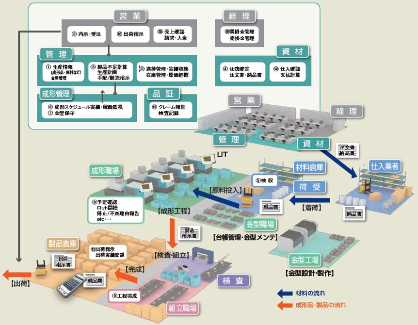 成形業統合生産管理システム 「GMICS」製品詳細1