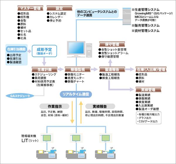 成形工場生産管理システム MICS7製品詳細3