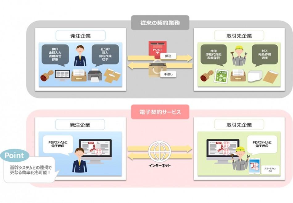 DD-CONNECT製品詳細1