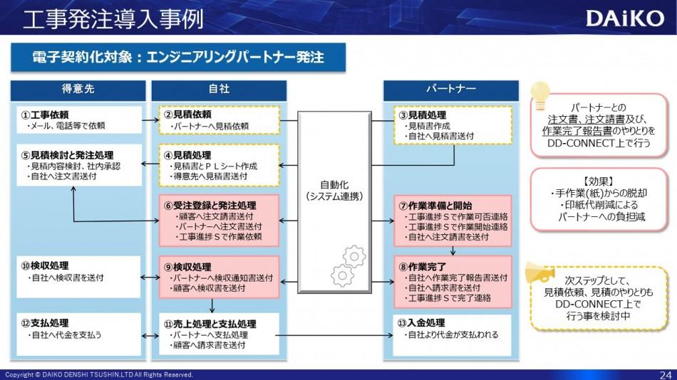 DD-CONNECT製品詳細3