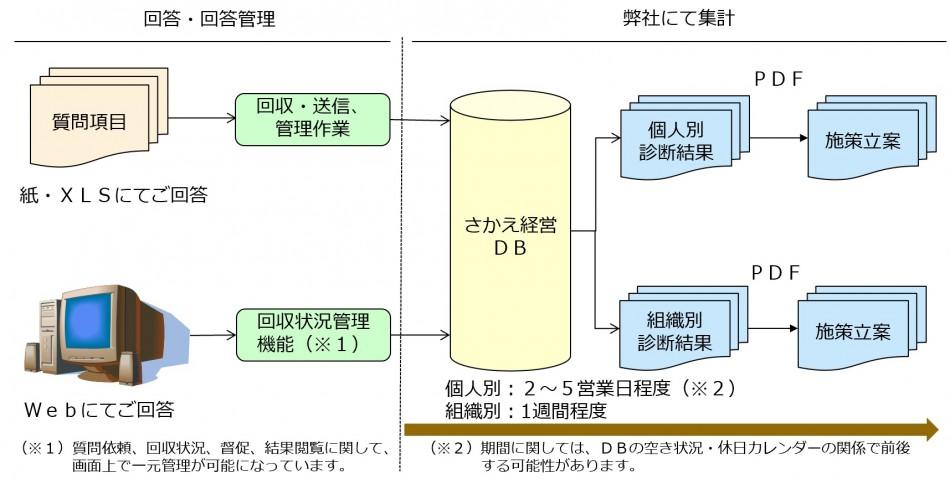 取組姿勢と職務適合性を測定するHR-PROG製品詳細3