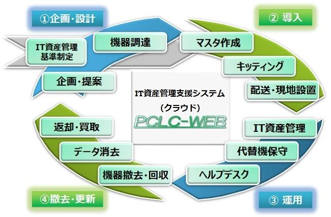 IT資産運用最適化サービス製品詳細1