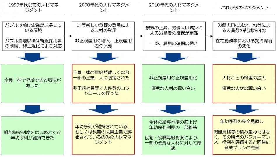 形式ではなく、人材が活性化する組織を目指す「人事制度構築支援」製品詳細2