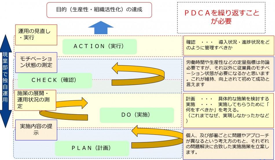 形式ではなく、人材が活性化する組織を目指す「人事制度構築支援」製品詳細3