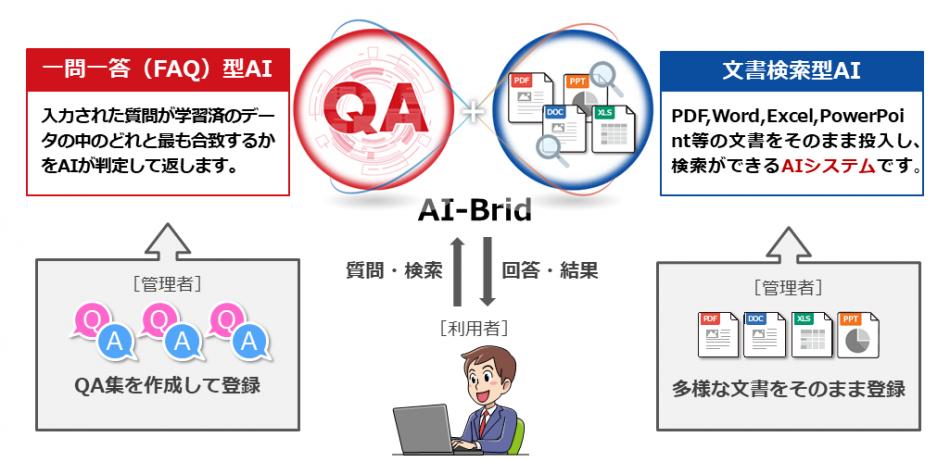 FAQ検索と文書検索が同時にできる AI-Brid製品詳細1