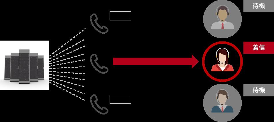 プレディクティブダイヤル製品詳細1