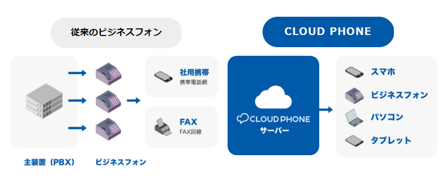 CLOUD PHONE製品詳細1