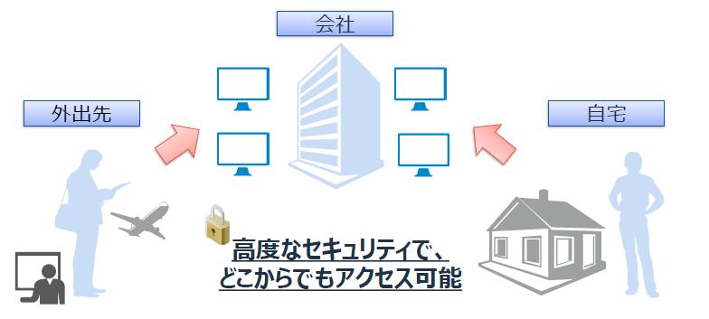 セキュアデスクトップ製品詳細1