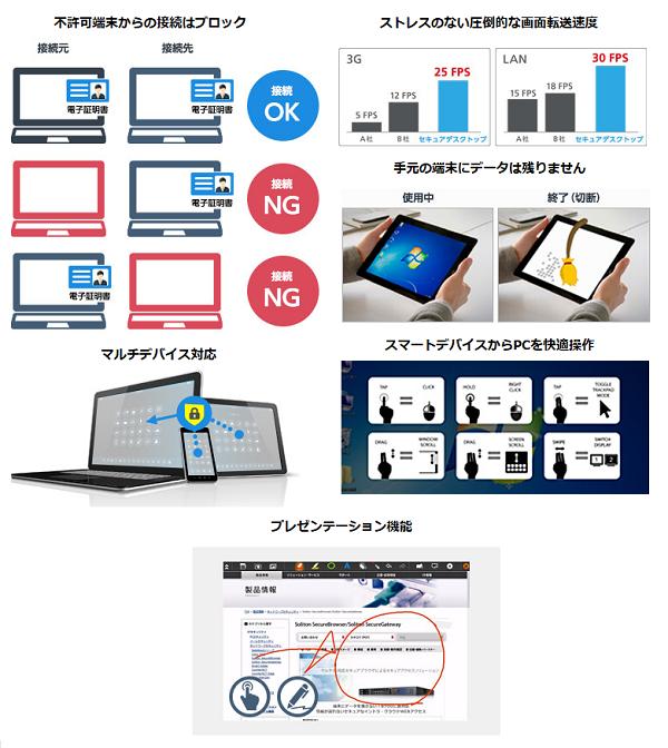 セキュアデスクトップ製品詳細2