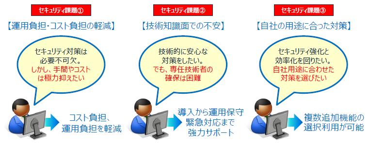 ビジネスセキュリティ製品詳細2