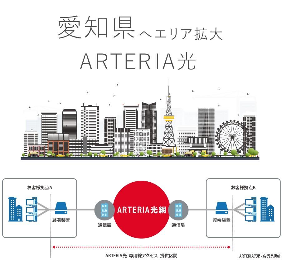 「ARTERIA光 専用線アクセス」製品詳細1