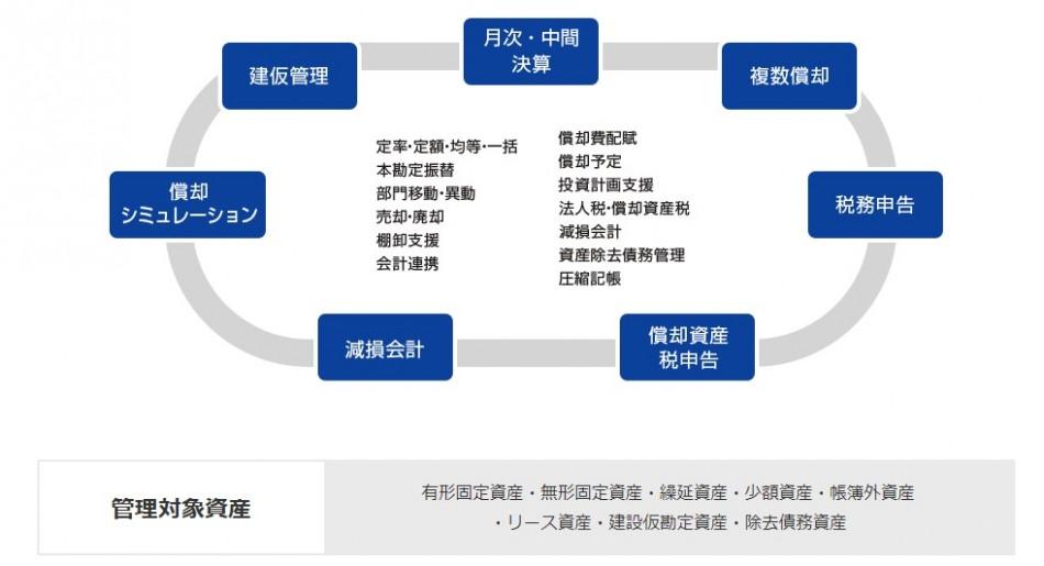 総合資産管理サービスA.S.P. Neo3.0製品詳細2