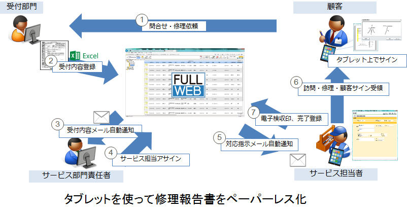 『FullWEB』製品詳細1