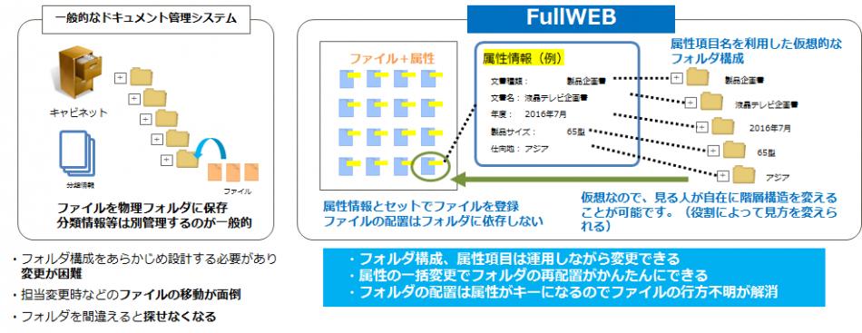 『FullWEB』製品詳細3