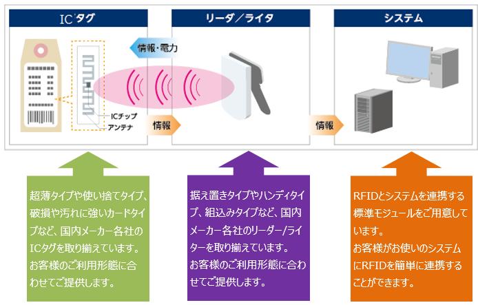 RFID活用ソリューション製品詳細2