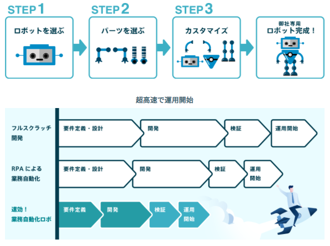 速効!業務自動化ロボ製品詳細2
