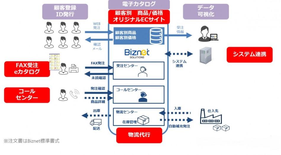 受注デジタル化プラットフォーム製品詳細1