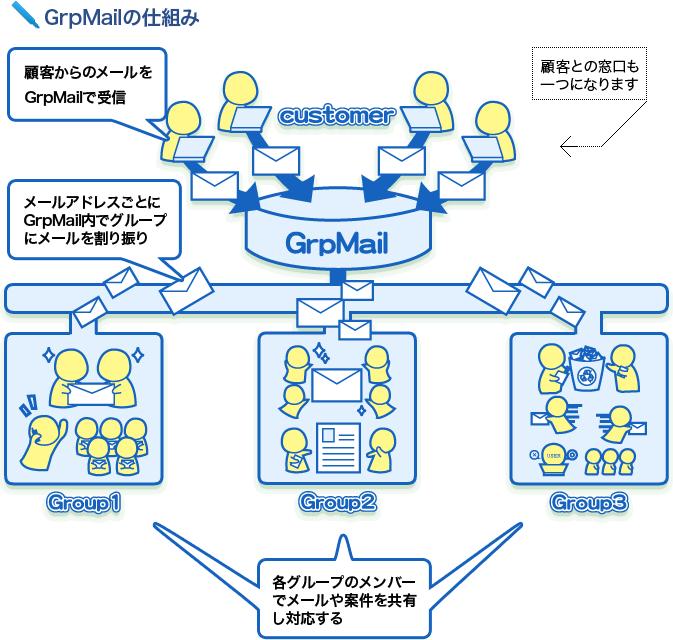 GrpMail製品詳細2