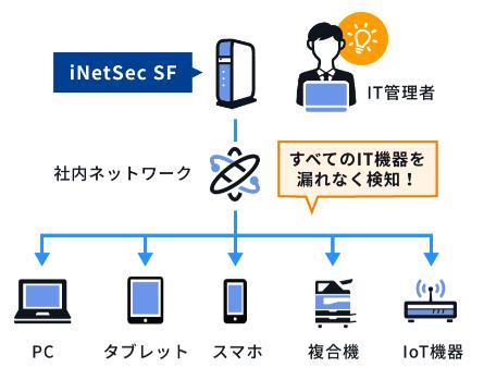 iNetSec SF製品詳細1