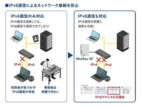 iNetSec SF製品詳細2