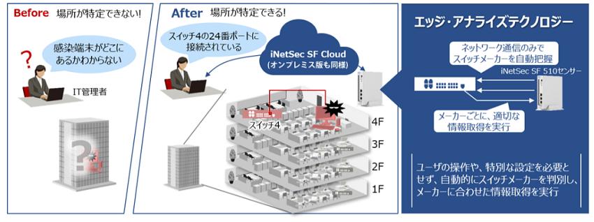 iNetSec SF製品詳細3