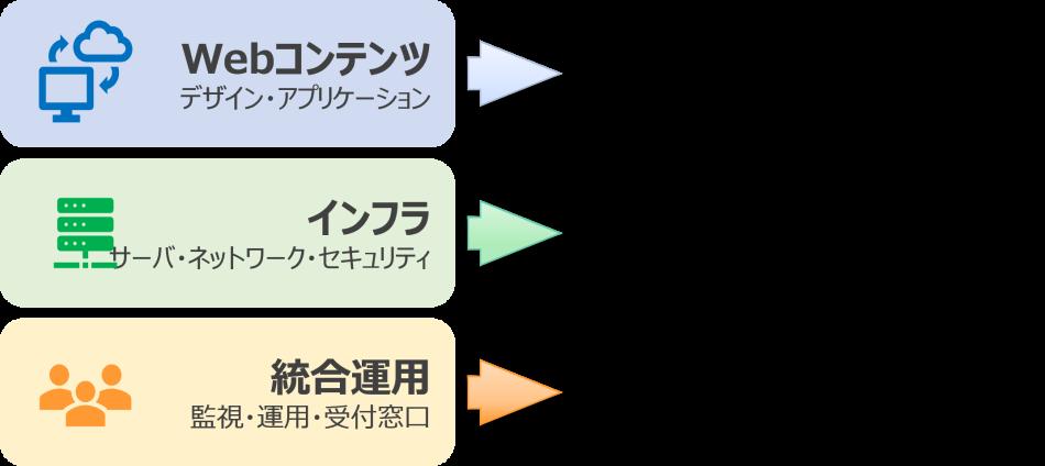WEBまるっとサービス製品詳細3