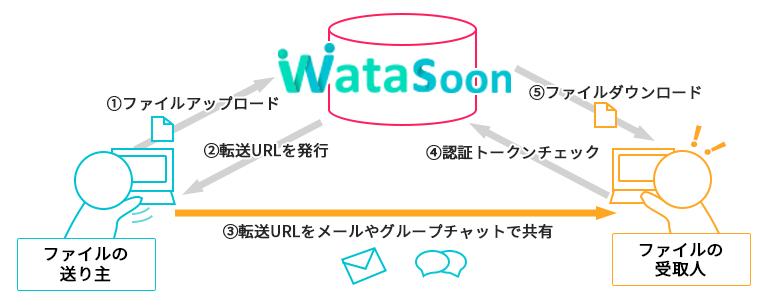 Watasoon製品詳細1