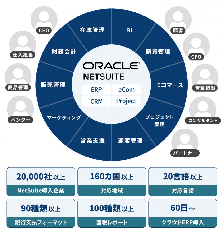Oracle NetSuite 製品詳細1