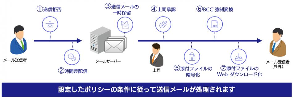 クラウド型メールセキュリティ Mail Safe製品詳細1