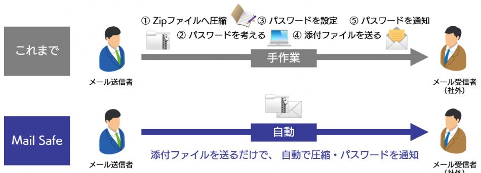 クラウド型メールセキュリティ Mail Safe製品詳細2