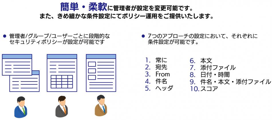 クラウド型メールセキュリティ Mail Safe製品詳細3