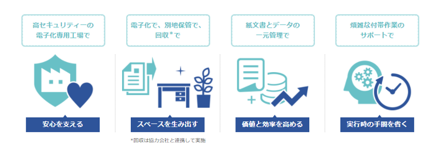 文書管理支援ソリューション製品詳細2