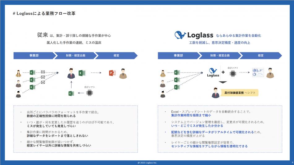 Loglass製品詳細2