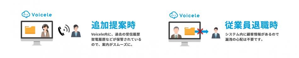Voicele~クラウド型リスト付コールシステム製品詳細2