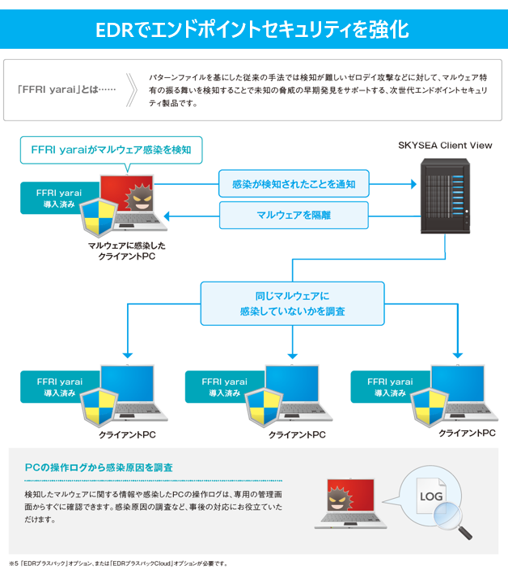 SKYSEA Client View製品詳細2