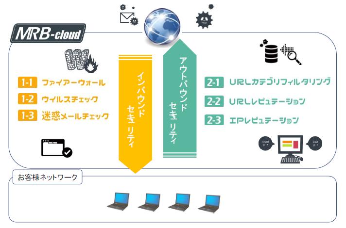 MRB-Cloud製品詳細2