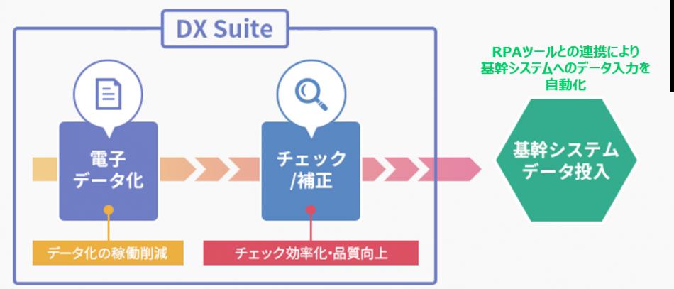 AI OCR「DX Suite」製品詳細3