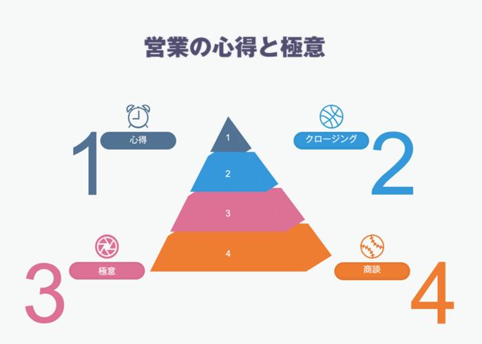 個人集合営業研修(オンライン)製品詳細2