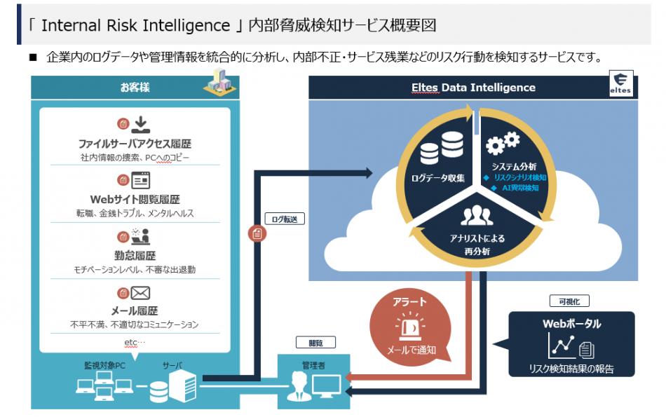 InternalRiskIntelligence製品詳細1
