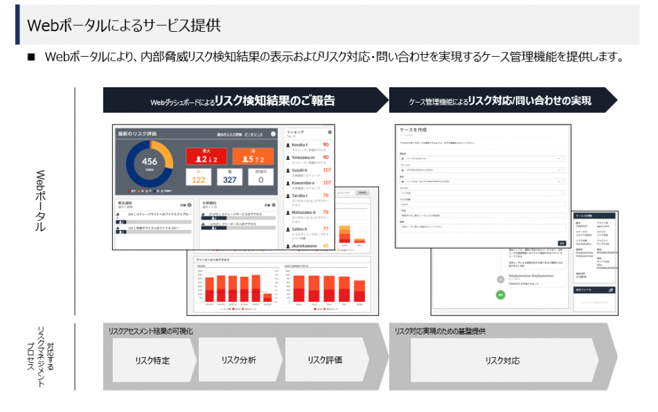 InternalRiskIntelligence製品詳細2